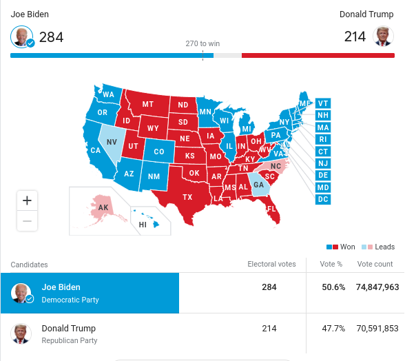 Joe Biden Wins White House After Gaining Pennsylvania