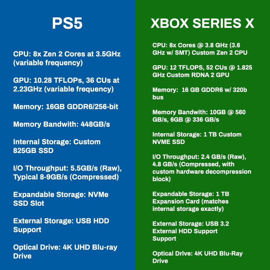 Xbox Series X is so much better then Ps5
