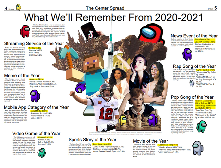 What We'll Remember From 2020-2021